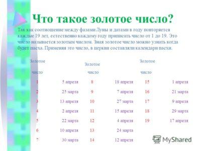 Какого числа Пасха 20018