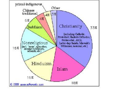 Какой процент христиан в мире